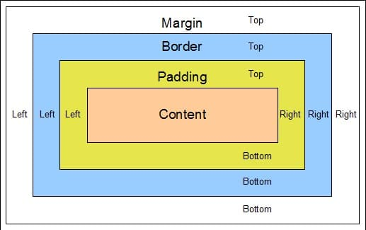 Verschil margins en paddings